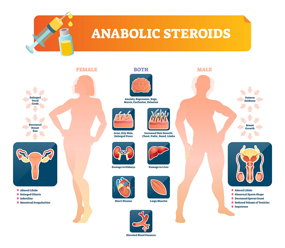 Steroids libido organon of the medical art 6th edition