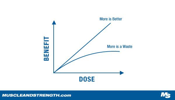 Theacrine active dose graph