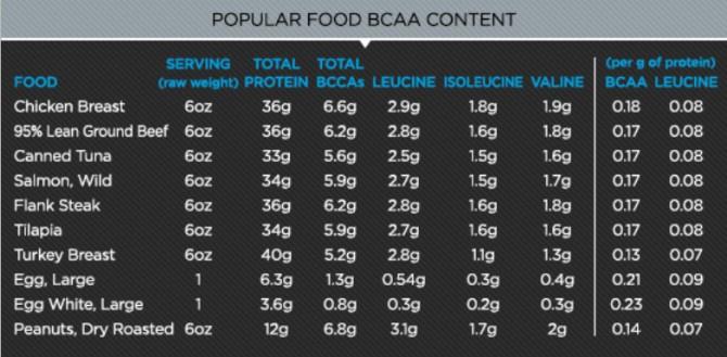 BCAA Content
