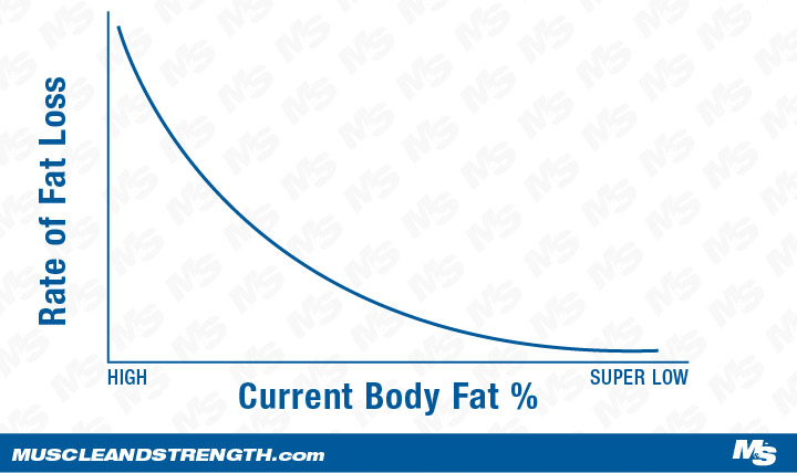 Graph demonstrating the fat loss threshold