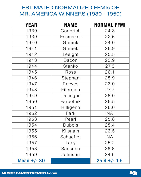 Estimated Normalized FFMIs of Mr. America Winners, 1939-1959