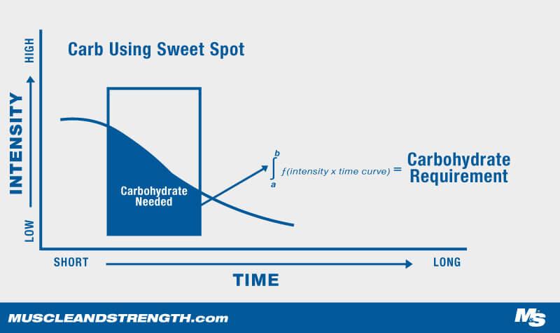 M&S Carb intake sweet spot graph