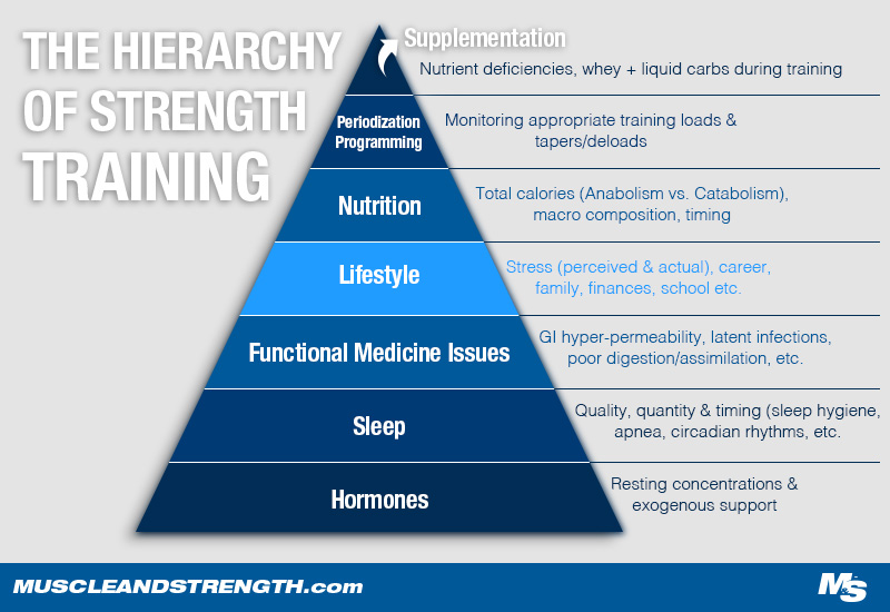 The Hierarchy of Strength Training Pyramid