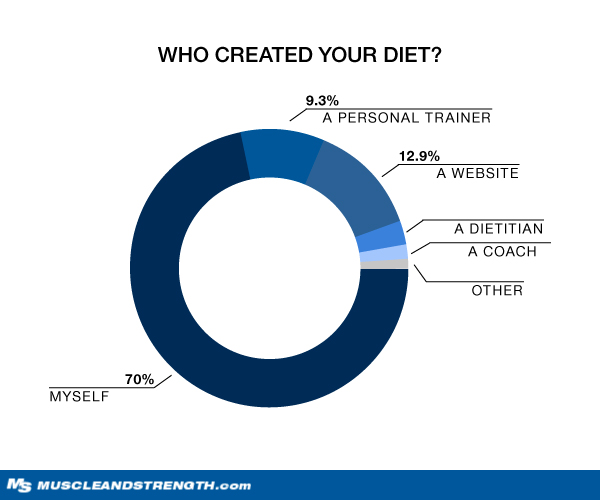 Who Created Your Diet? Graph
