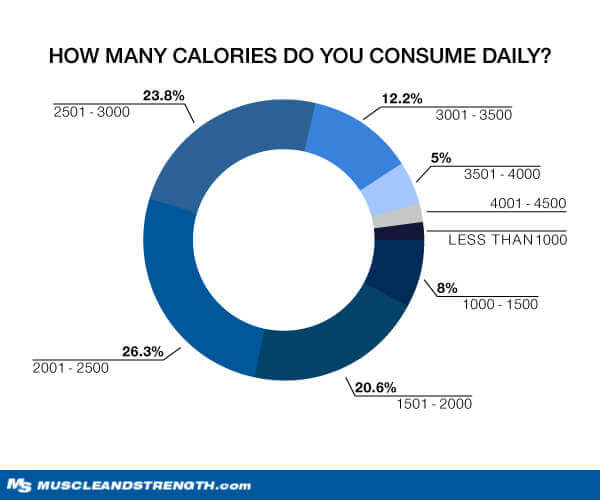 How Many Calories Do You Consume? graph
