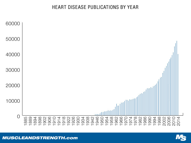 Heart Disease Publications Published