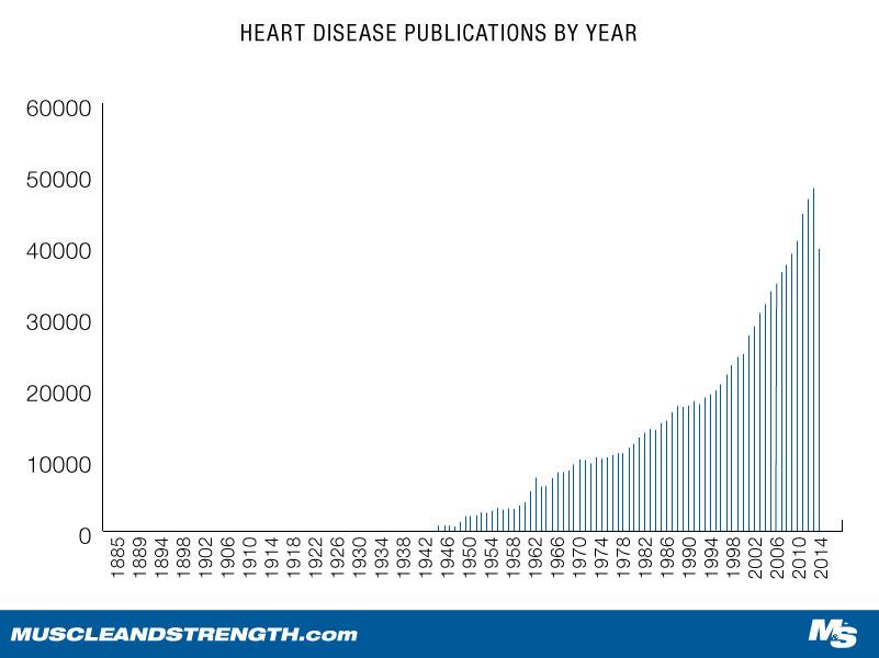 Heart Disease Publications Published