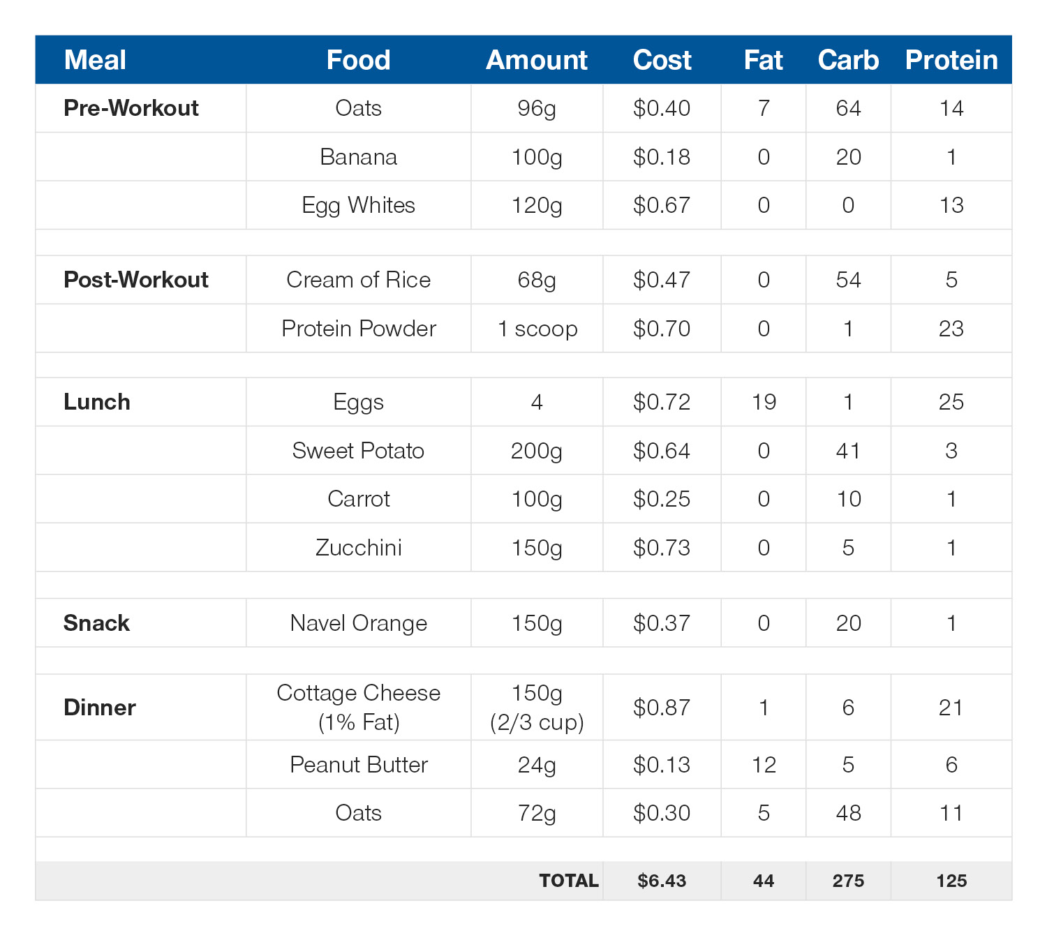 Daily meal plan: 125g protein, 45g fat, 275g carb