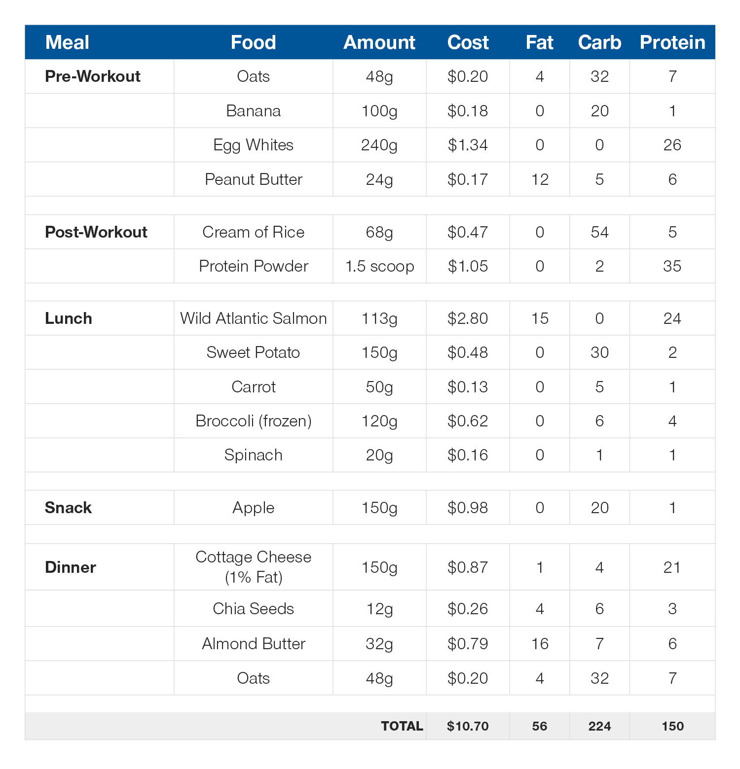Daily meal plan: 150g protein, 56g fat, 225g carb