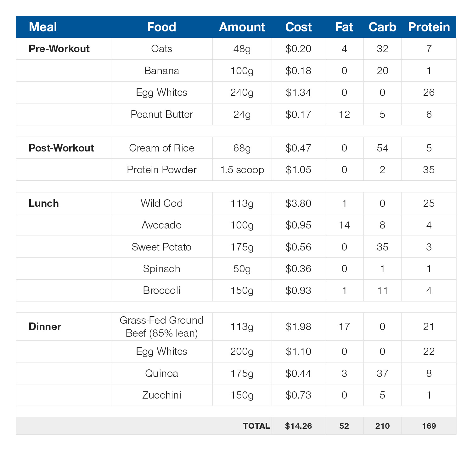Daily meal plan: 170g protein, 52g fat, 210g carb