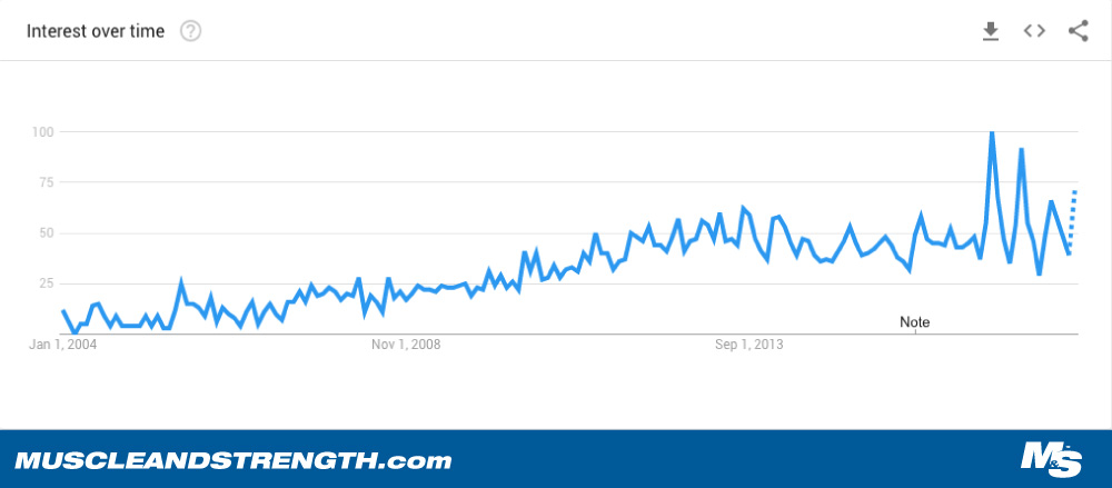 Google Trends Image on Testosterone Booster Search Queries