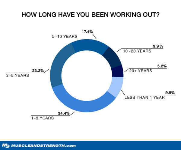 How long have you been working out? graph