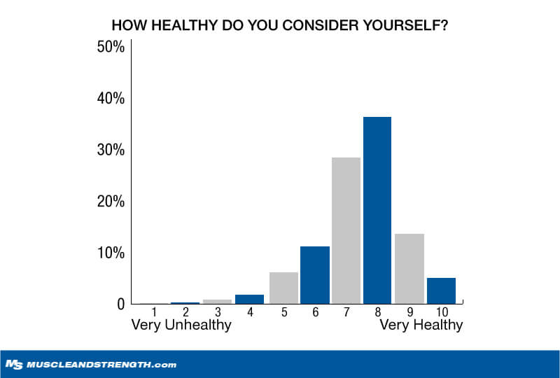 How Healthy Do You Consider Yourself? graph