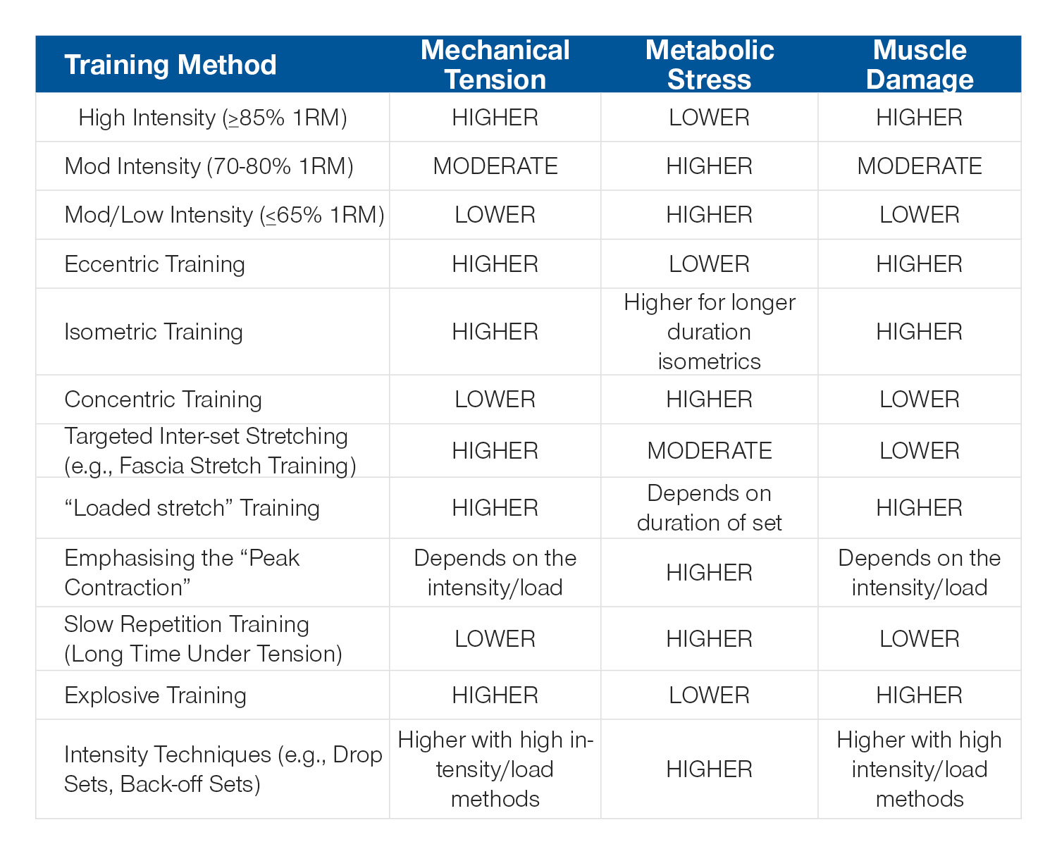 How to Combine Muscle Growth Factors Table