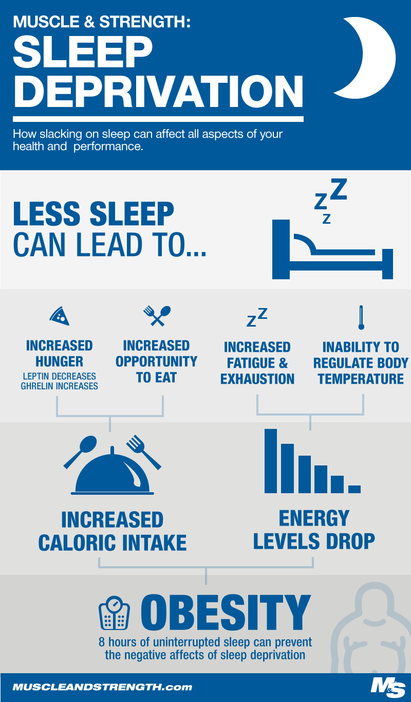 Impact of Sleep Deprivation Infographic