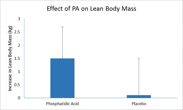 Phosphatidic Acid research shows increase in lean body mass
