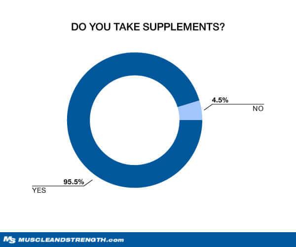 Do You Take supplements? Graph