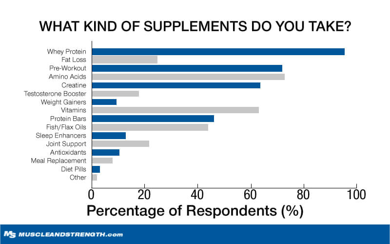 What Kind of Supplements do you take?