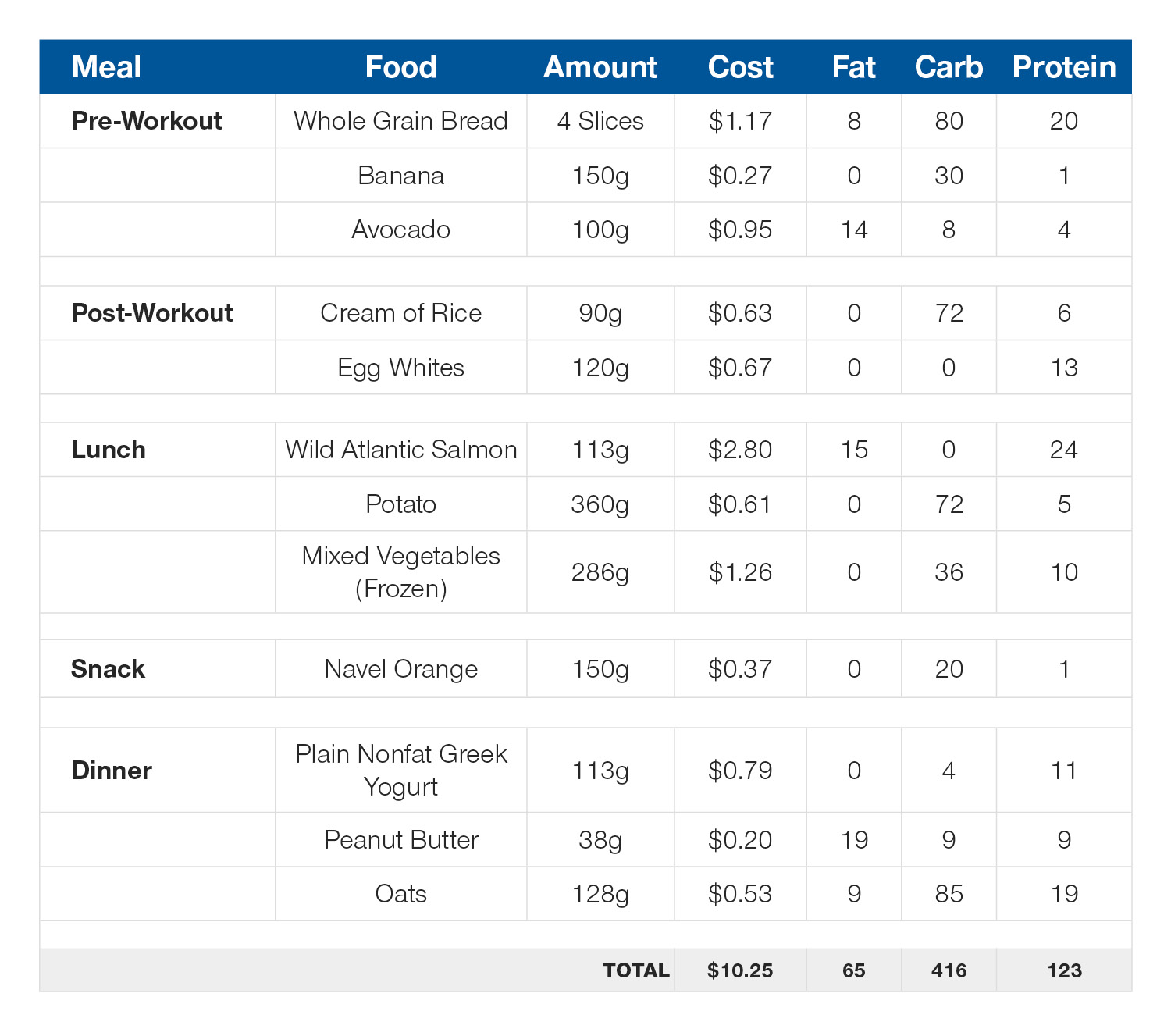 Daily meal plan: 125g protein, 66g fat, 415g carb