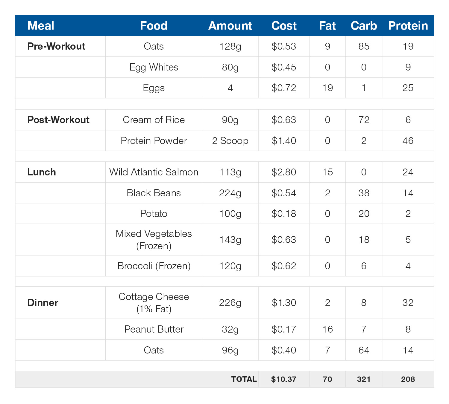 Daily meal plan: 210g protein, 70g fat, 320g carb