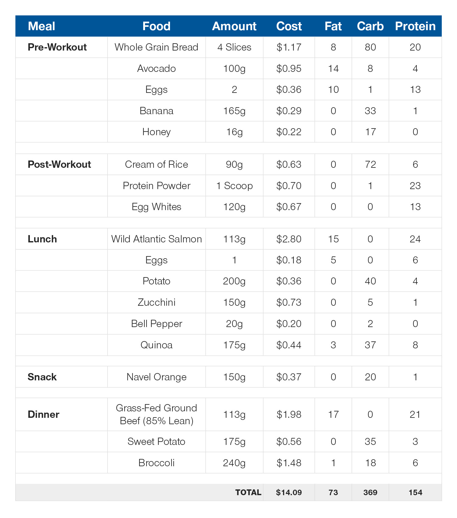 Daily meal plan: 155g protein, 72g fat, 370g carb