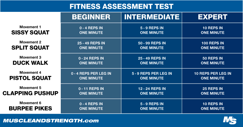 David Morin's Ultimate Fit Test