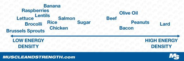 Vegan food energy density spectrum