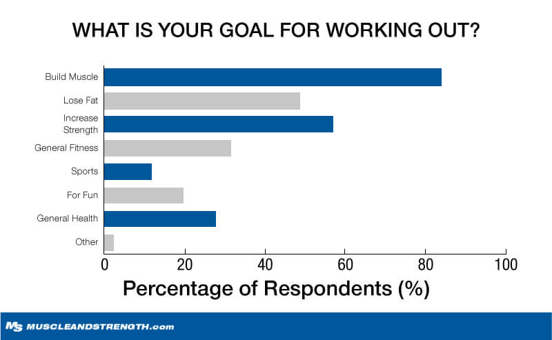 What is Your Goal for Working Out? graph