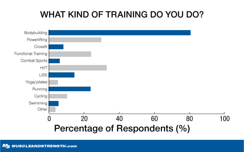 What Kind of Training do you do?