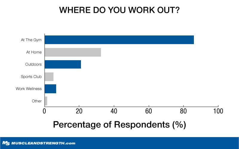 Where do you workout? Graph