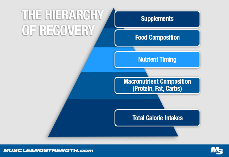 Hierarchy of Recovery Graph