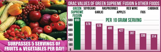 SAN Green Supreme Fusion ORAC Values