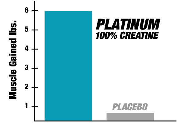 results of study on Platinum Creatine