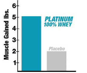 Chart showing results of study on whey protein