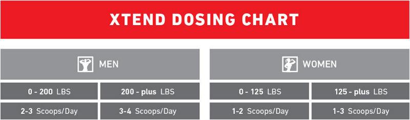 Dosing Chart